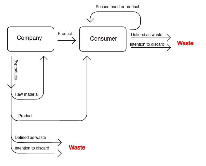 Captivating Schematic Illustration Of The EU Legal Definition Of Waste