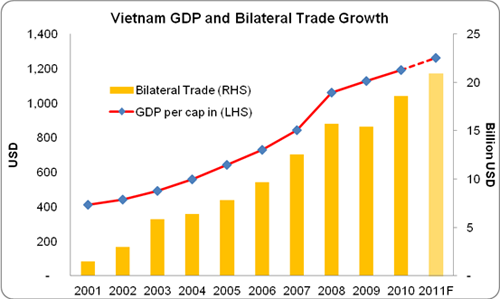 United Statesvietnam Trade Relations Wikipedia
