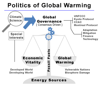 A pictogram of the current relationships of different elements in the politics of global warming.