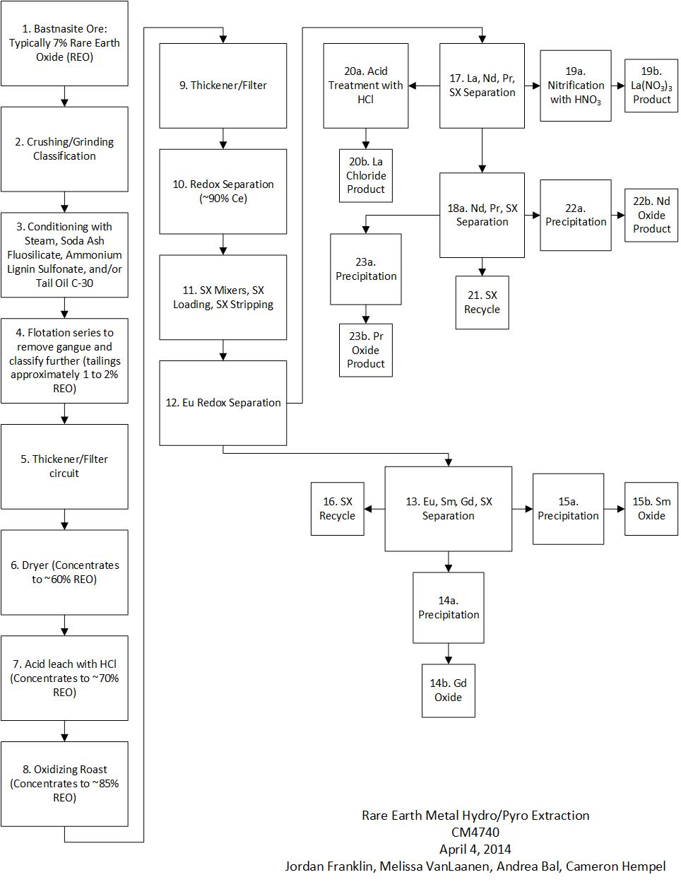 Process Flow Charts: Pyrometallury rare earth metal extraction from bastnastie ore ,Chart