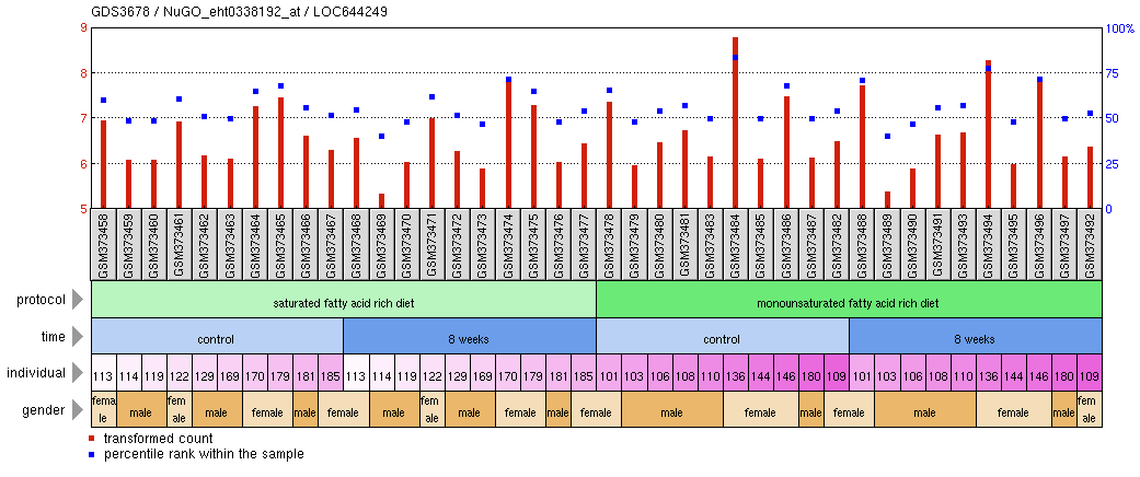 File:LOC644249 Saturated fatty acid rich diet effect on risk