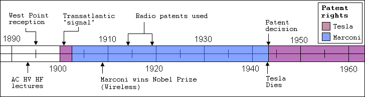 Patent rights in the United States during the ...
