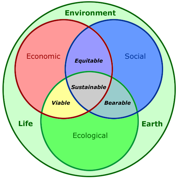 file human sustainability confluence diagram  png   wikipediafile human sustainability confluence diagram  png