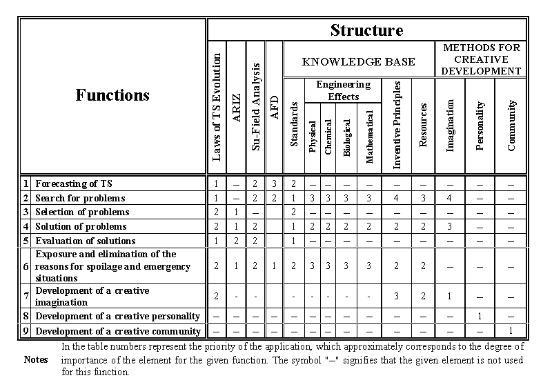 Org Chart Powerpoint Template: STRUCTURE AND FUNCTIONS OF TRIZ-max2.jpg - Wikipedia,Chart