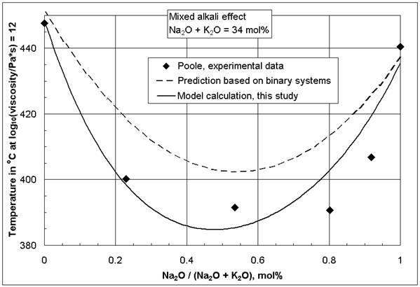 Coefficient Of Viscosity Of Castor Oil At Room Temperature