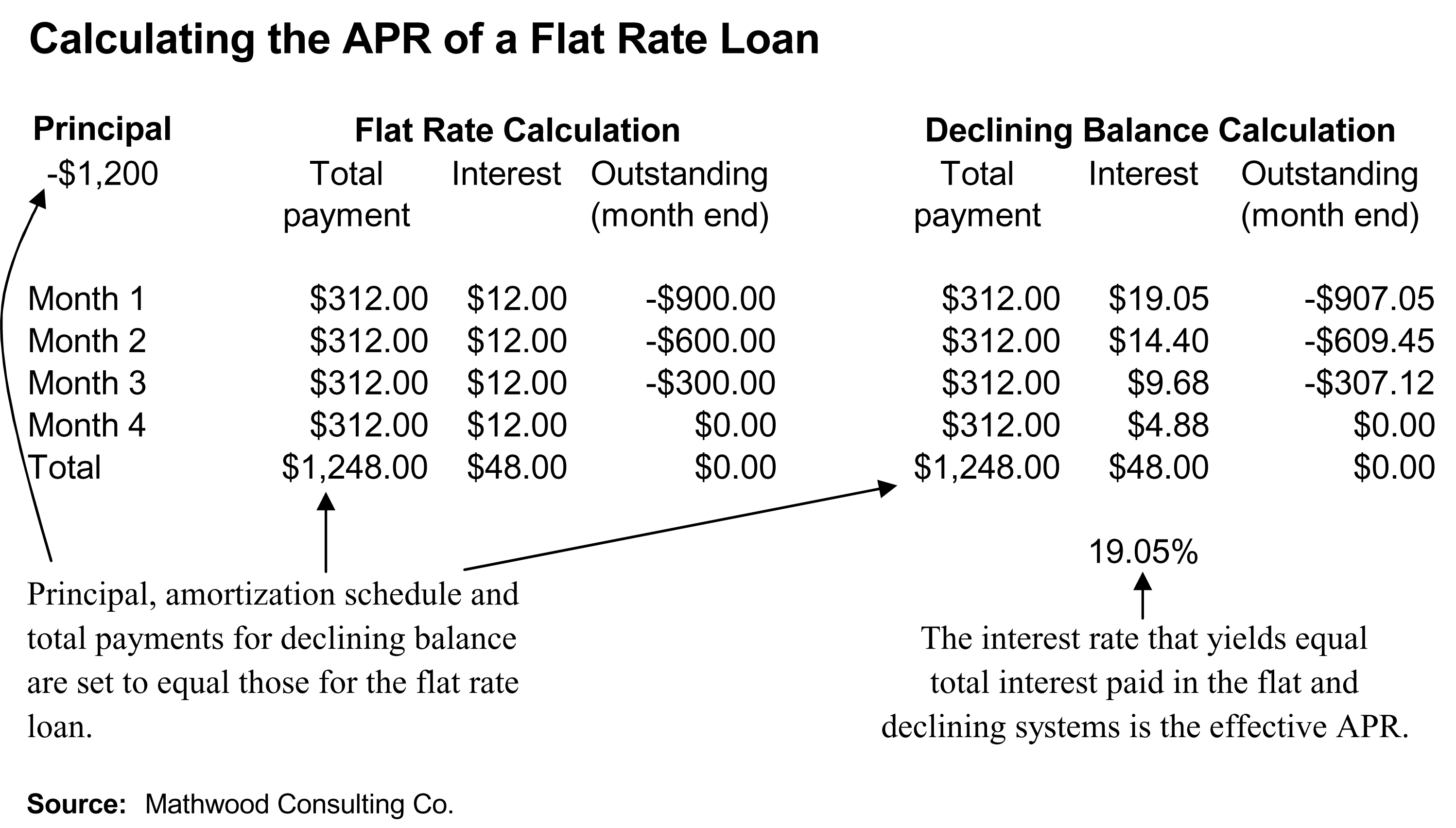Cash Flow Statement Chart: Flat rate (finance) - Wikipedia,Chart