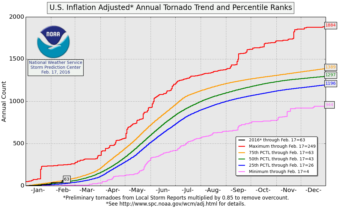 File:Tornado count in 2016 as of February 18th png - Wikipedia
