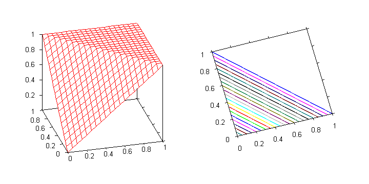 Graph of the bounded sum t-conorm