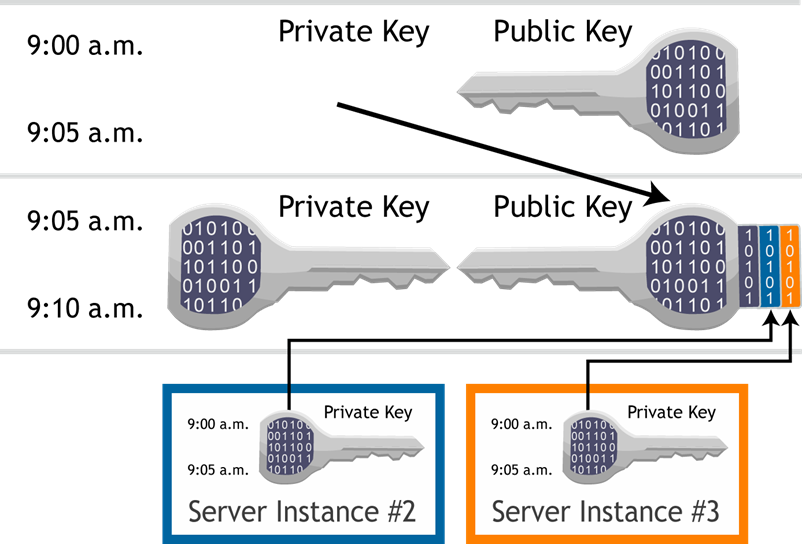 A Private Key Is Cross Certified Using Two Other Transient Servers