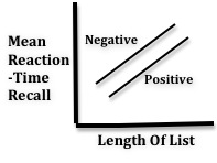 reaction time psychology definition