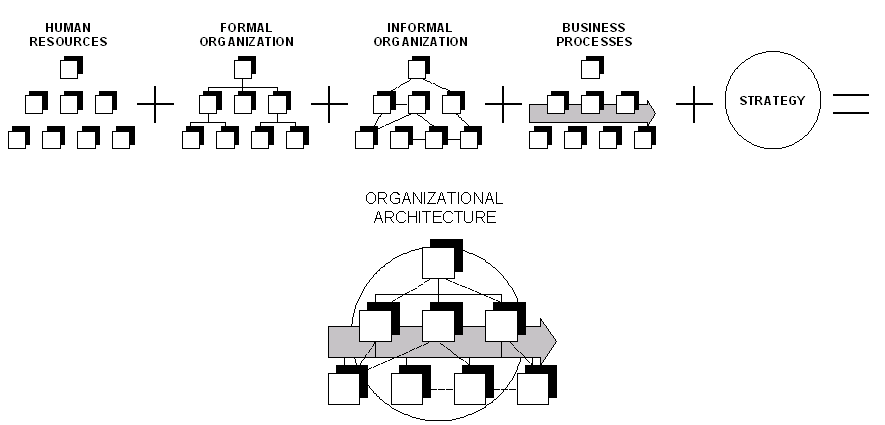 development of organizational architecture The enterprise architecture development should be managed as a formal project by an organizational entity that is held accountable for success since the ea facilitates change based upon the changing business environment of the organization, the.