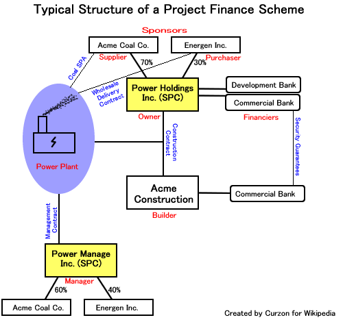 Project finance - Wikipedia