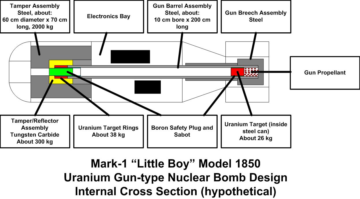 Little Boy Bomb Diagram