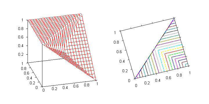 Residuum of the nilpotent minimum. The function is discontinuous at the line 0 < y = x < 1.
