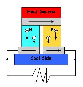 File:ThermoelectricPowerGen.jpg - Wikipedia, the free encyclopedia