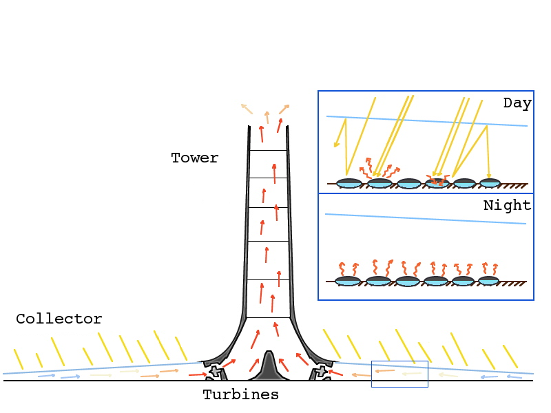 File:Solar Updraft Tower.png - Wikipedia