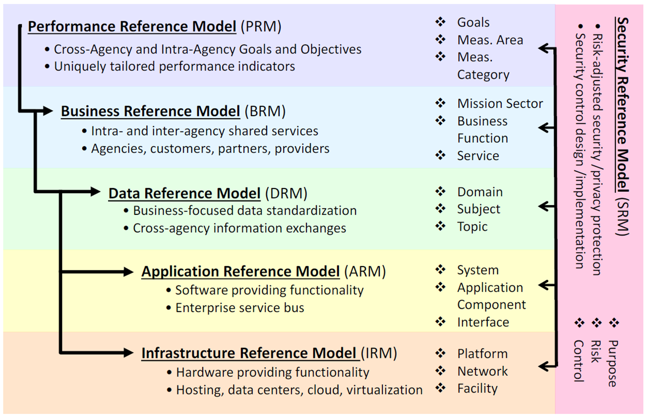 Federal Enterprise Architecture Wikiwand