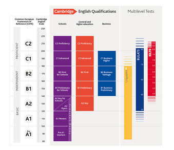 Cambridge Assessment English - Wikipedia