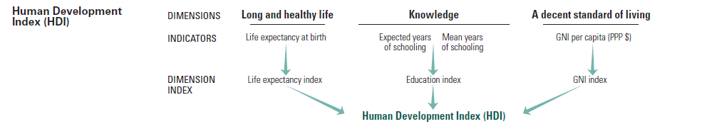 The underlying principle behind the Human Development Index. HDI explained the best way.png