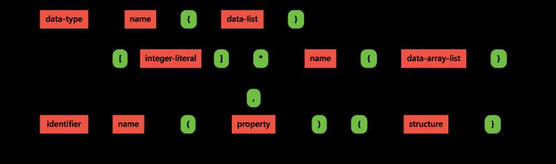 Fileopenddl Syntax Diagramg Wikipedia