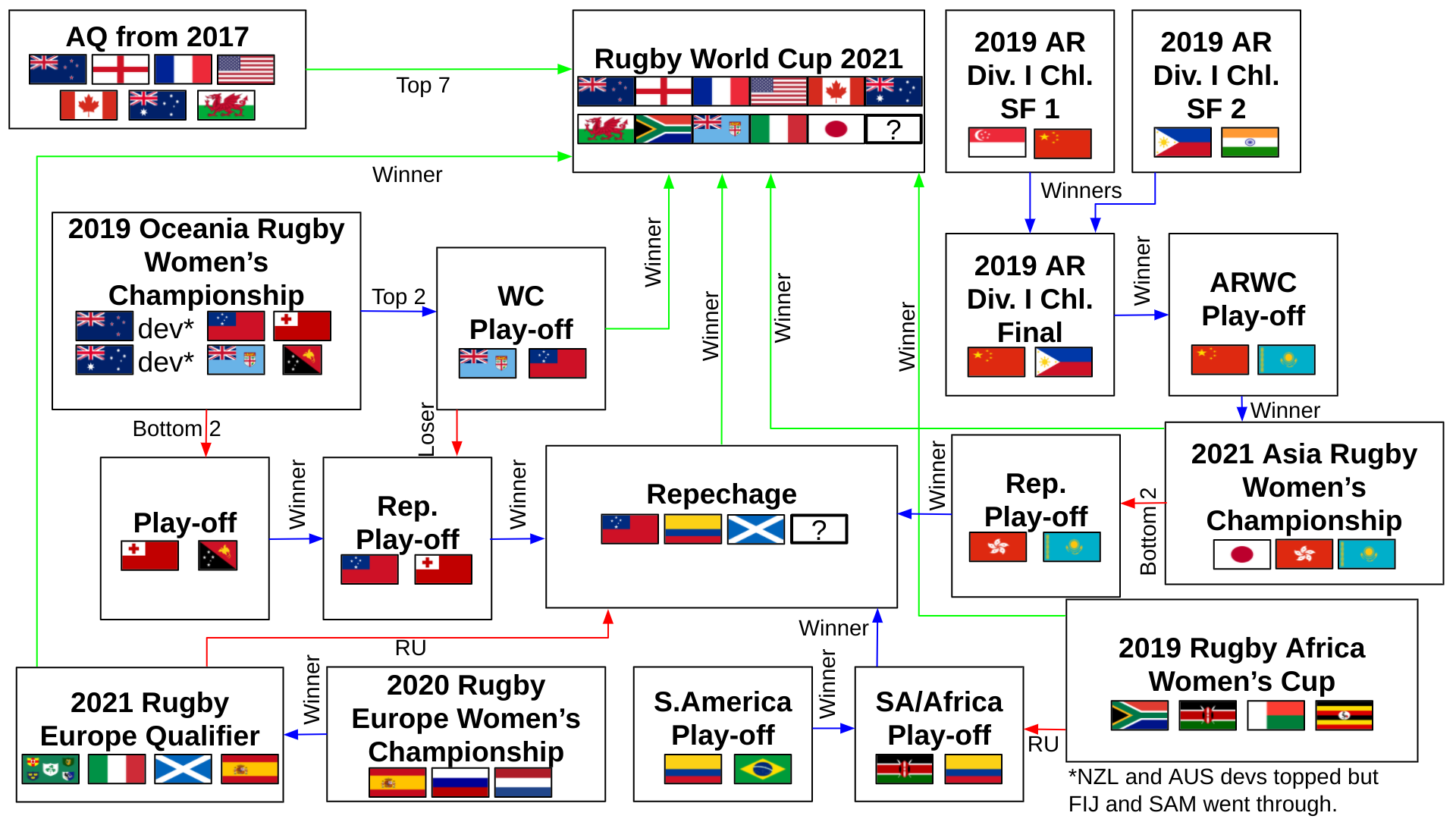File 2021 Women S Rugby World Cup Qualification Png Wikipedia