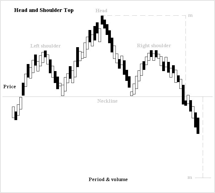 Candlestick Chart: Head and shoulders (chart pattern) - Wikipedia,Chart