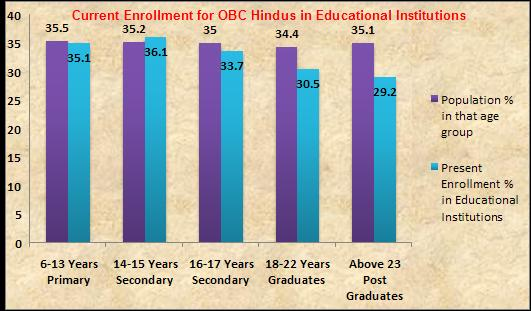 Sachar committee report indicated that Hindu OBC's enrollment in all educational institutions is close to their populations per the 2004-5 national survey taken in 2004-05 (page 93/425 of Sachar committee report). Union Human Resources minister appointed panel to study about sachar committee recommendations regarding Indian Muslims[1] but did not give his opinion on this subject.