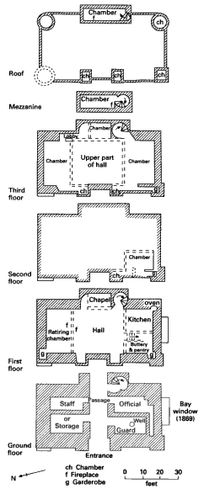 Hylton Castle Wikipedia - Diagram of medieval castle layout