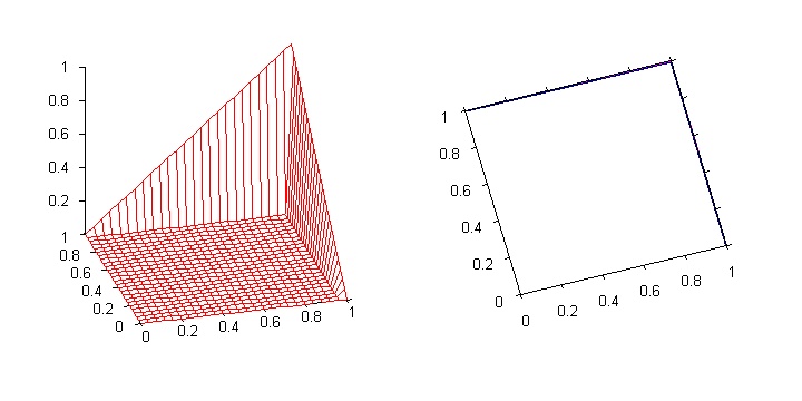 Graph of the drastic t-norm. The function is discontinuous at the lines 0 < x = 1 and 0 < y = 1.