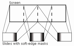An illustration of how slides overlap to create a panorama and how the soft-edge density masks are aligned.