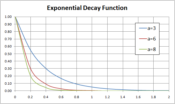 Single exponential decay formula