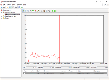 Windows 7 system monitoring: resource monitor, performance monitor.