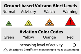 Both ground and aviation alerts are provided for volcanoes in the U.S.