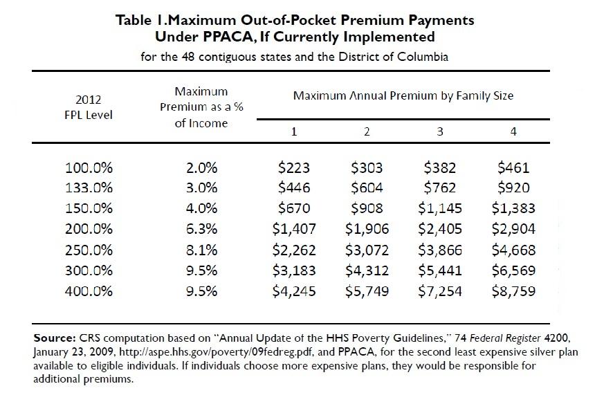 Maximum Out-of-Pocket Premium Payments Under PPACA
