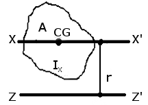 Parallel Axes Compact.png