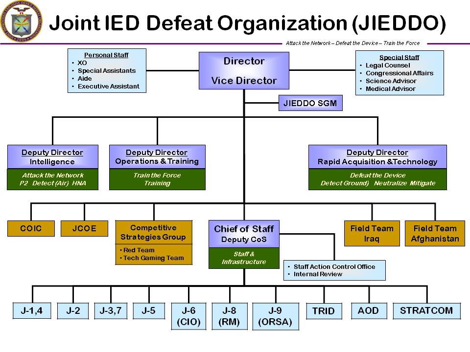 File Jieddo Org Chart Png Wikipedia
