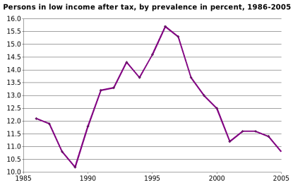 Canada low-income rate