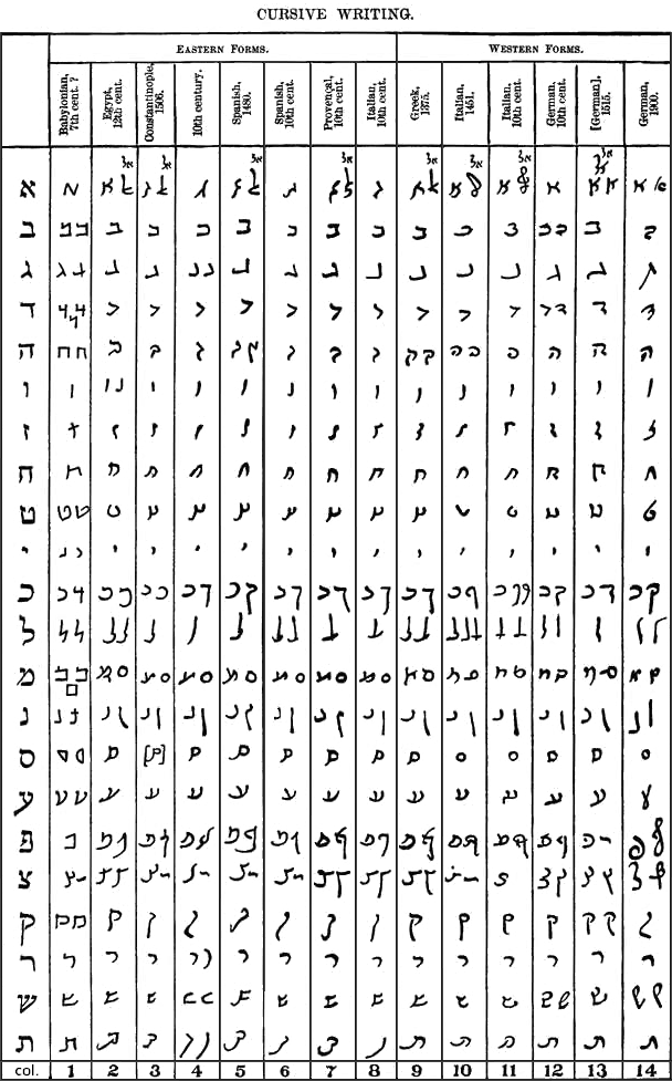 picture relating to Hebrew Alphabet Chart Printable titled Cursive Hebrew - Wikipedia