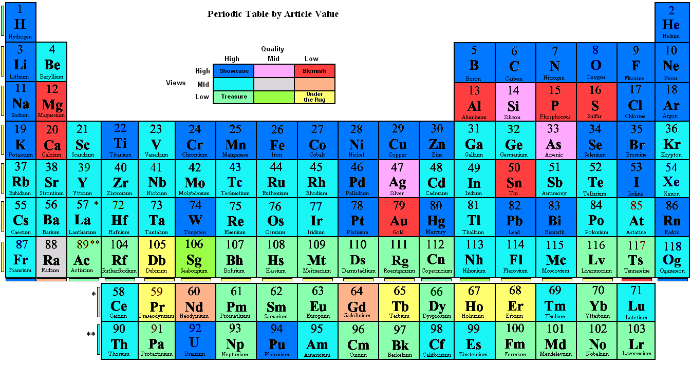 Wikipediawikiproject elementsarticles wikipedia periodic table by article valueg gamestrikefo Gallery
