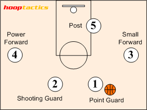Basketball Diagram | File Diagram Of Basketball Player Positions Png Wikipedia