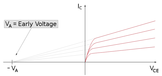 File:Early effect voltage en png - Wikipedia