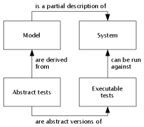 types of testing in software engineering with examples pdf