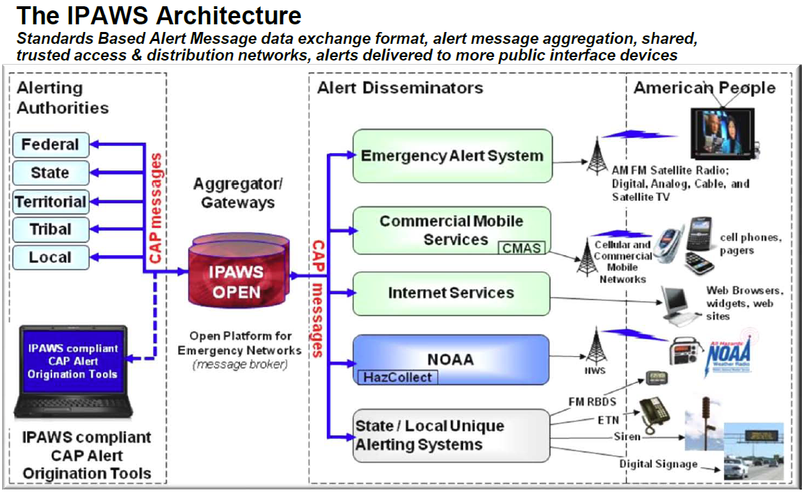 Integrated Public Alert And Warning System Wikipedia