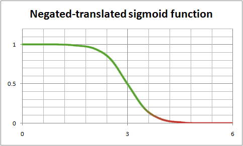 File Negated Sigmoid Function Png Wikipedia