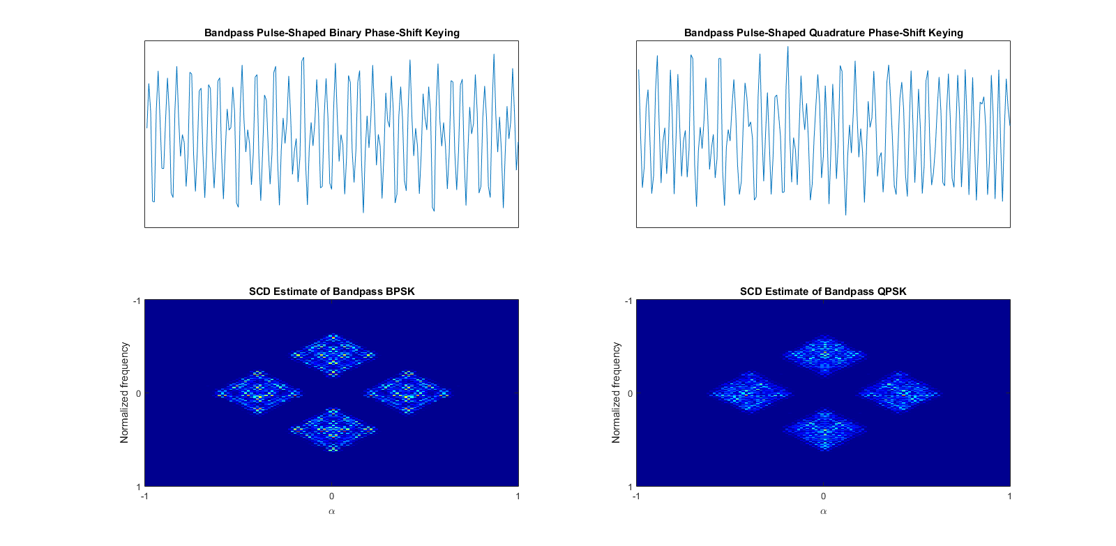 File:Spectral Correlation Density of BPSK and QPSK png - Wikipedia