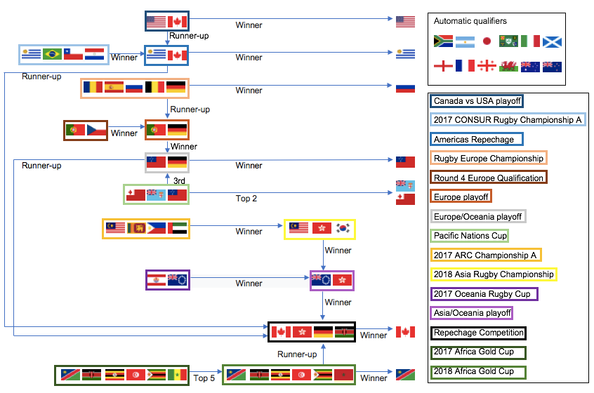 photo relating to World Cup Printable Schedule identify 2019 Rugby Globe Cup qualifying - Wikipedia