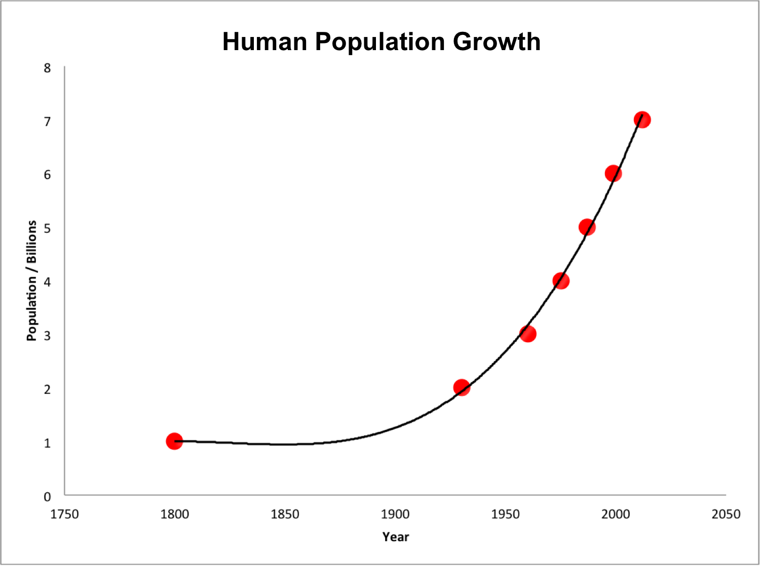 World population 1800-2000