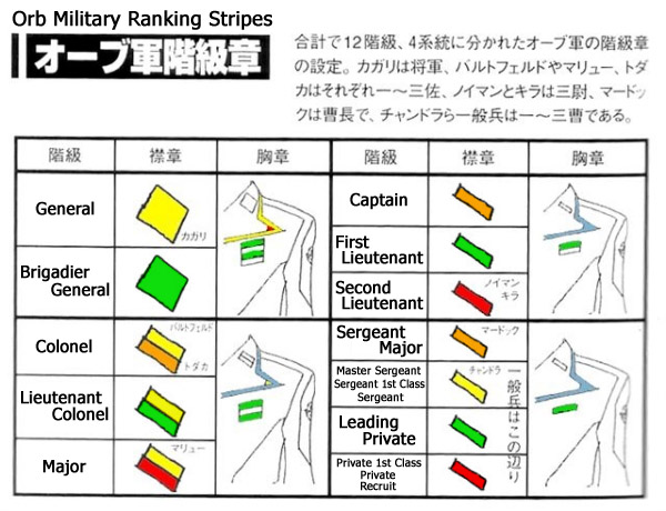 Military Time Conversion Chart: Orbmilitaryranking0jj.jpg - Wikipedia,Chart