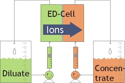 Electrodialysis Wikipedia