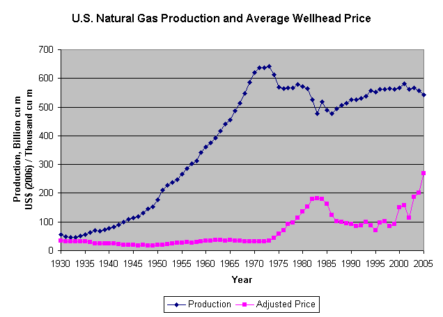 Market Price History Of Natural Gas
